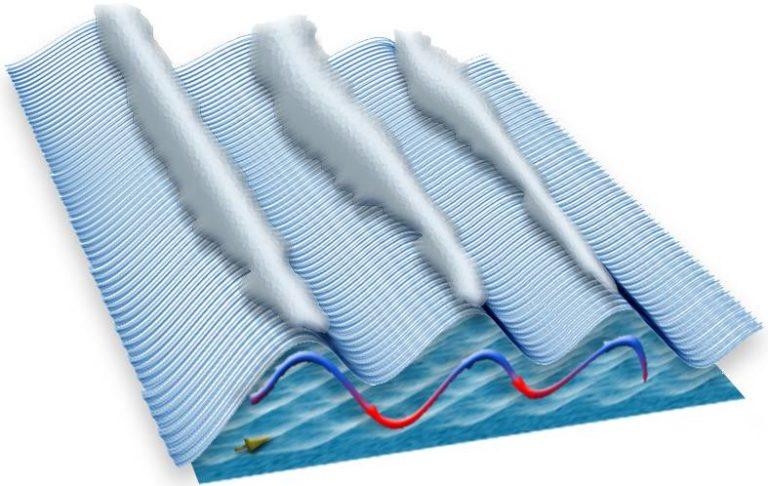 Gravity Wave Diagram